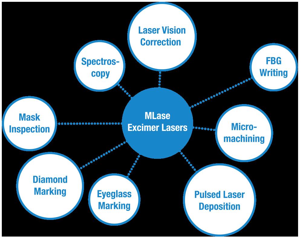 Die Grafik zeigt die Anwendungsbereiche des MLase Excimer Lasers
